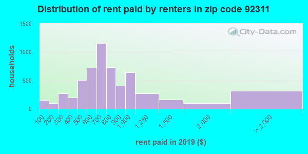 92311 rent paid by renters