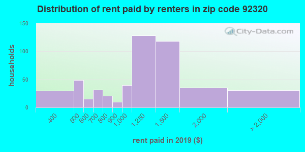 92320 rent paid by renters
