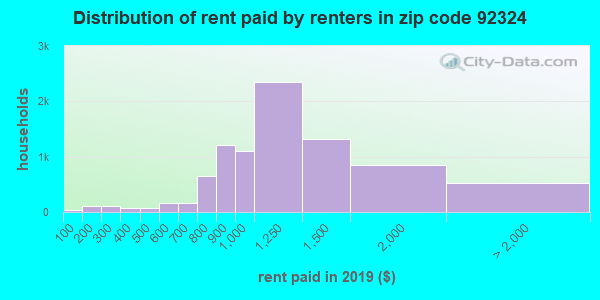 92324 rent paid by renters