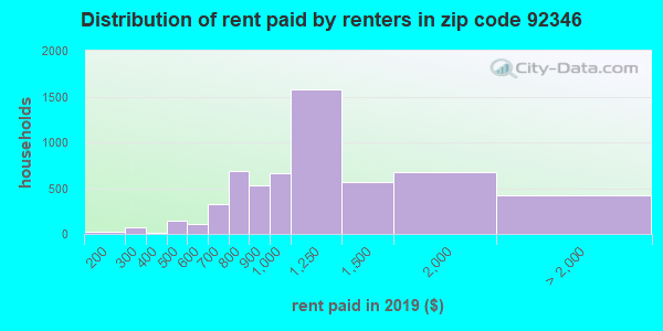 92346 rent paid by renters