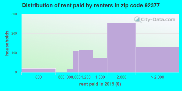 92377 rent paid by renters