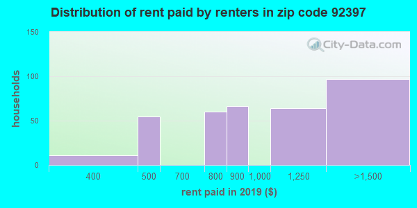 92397 rent paid by renters