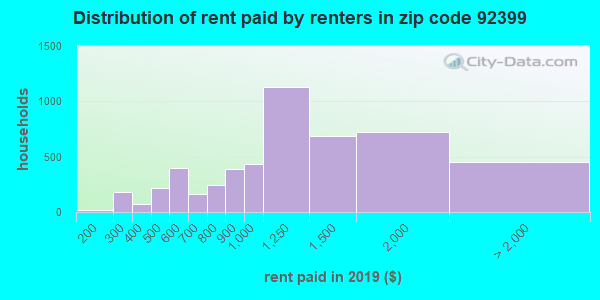 92399 rent paid by renters