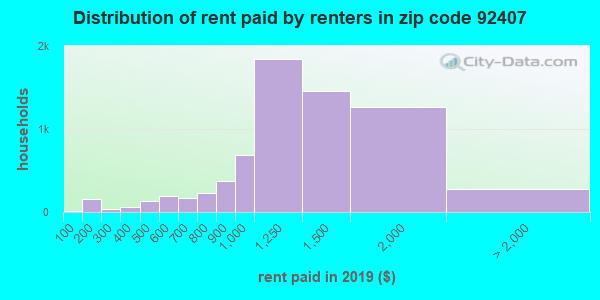 92407 rent paid by renters