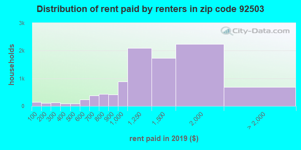 92503 rent paid by renters