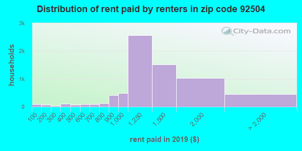 92504 rent paid by renters