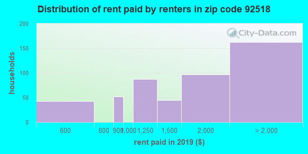 92518 rent paid by renters