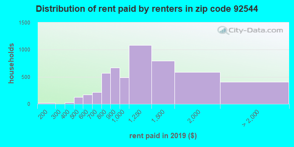 92544 rent paid by renters