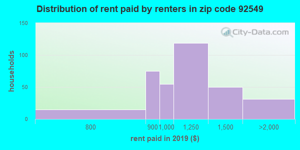 92549 rent paid by renters