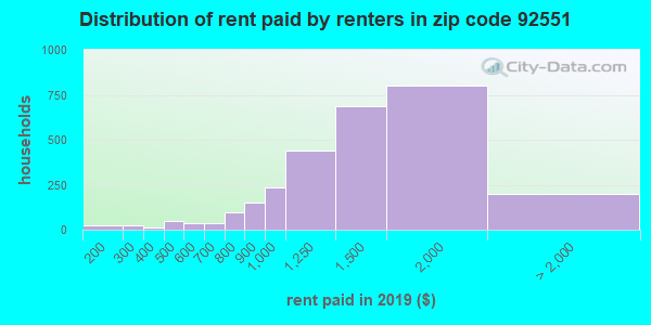 92551 rent paid by renters