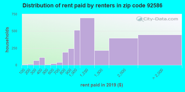 92586 rent paid by renters