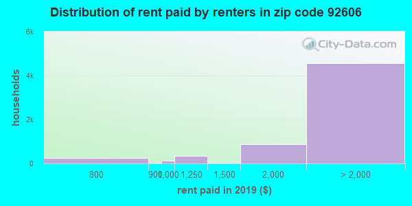 92606 rent paid by renters