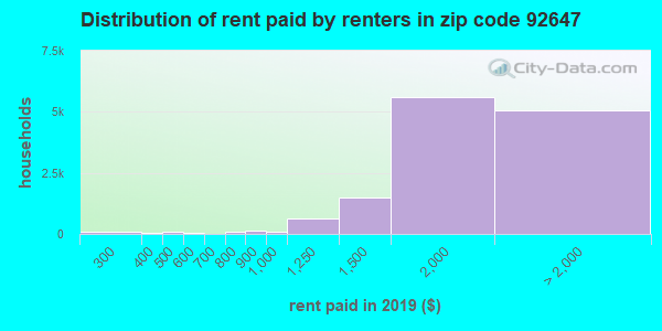 92647 rent paid by renters