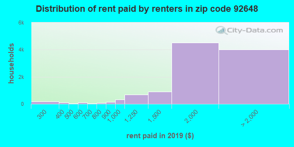 92648 rent paid by renters