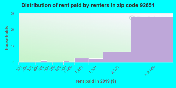 92651 rent paid by renters