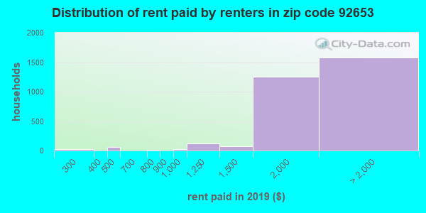 92653 rent paid by renters