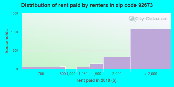 92673 rent paid by renters