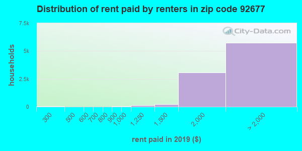 92677 rent paid by renters