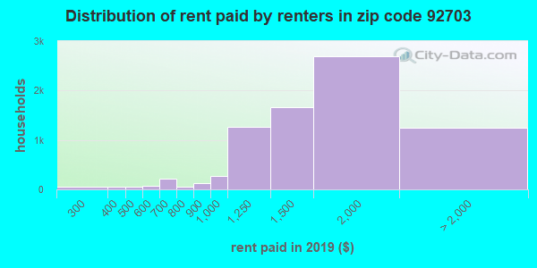 92703 rent paid by renters