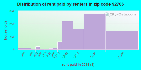 92706 rent paid by renters