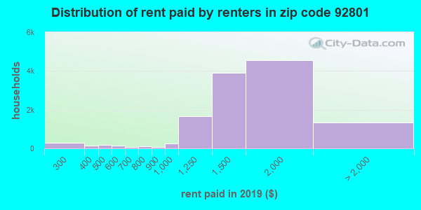 92801 rent paid by renters