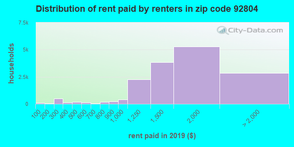 92804 rent paid by renters