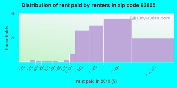 92805 rent paid by renters