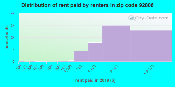 92806 rent paid by renters
