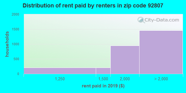 92807 rent paid by renters