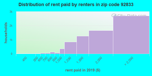 92833 rent paid by renters