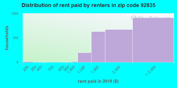92835 rent paid by renters