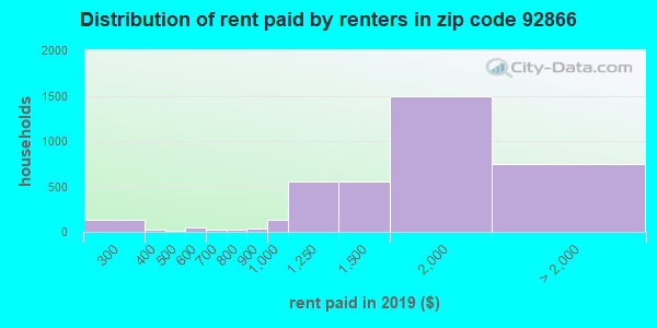 92866 rent paid by renters