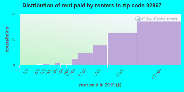 92867 rent paid by renters