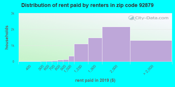 92879 rent paid by renters