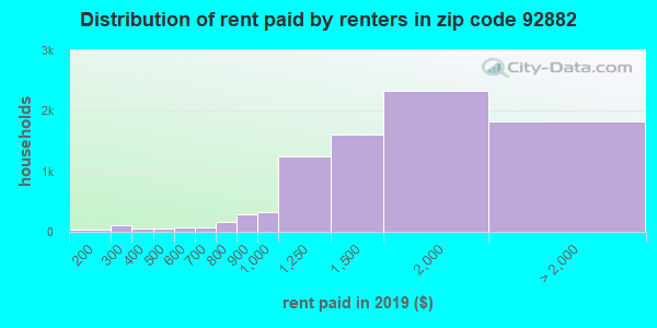 92882 rent paid by renters