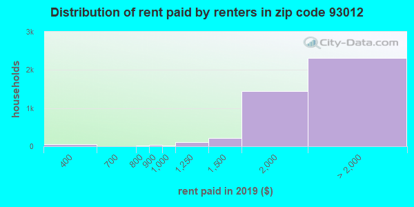 93012 rent paid by renters