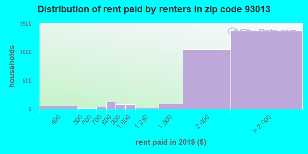 93013 rent paid by renters