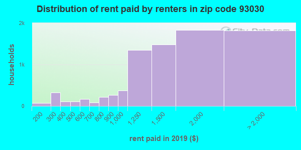 93030 rent paid by renters