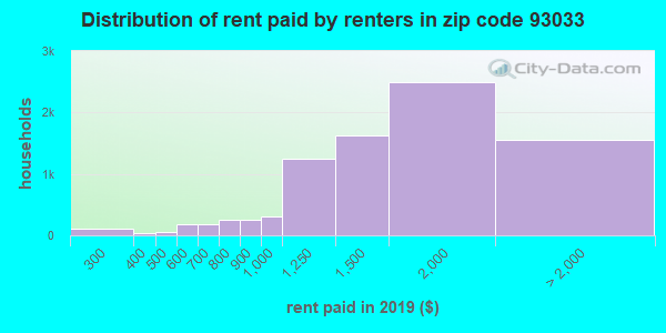 93033 rent paid by renters