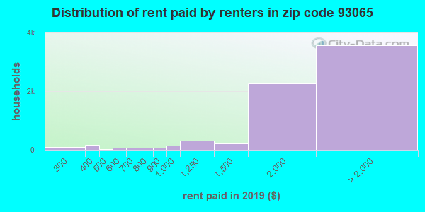 93065 rent paid by renters
