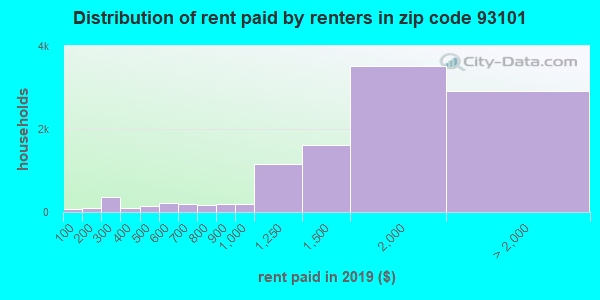 93101 rent paid by renters