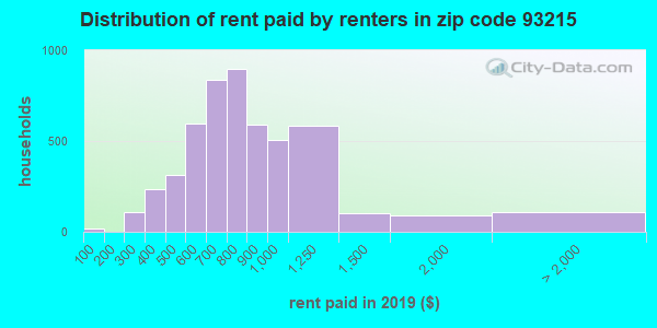 93215 rent paid by renters
