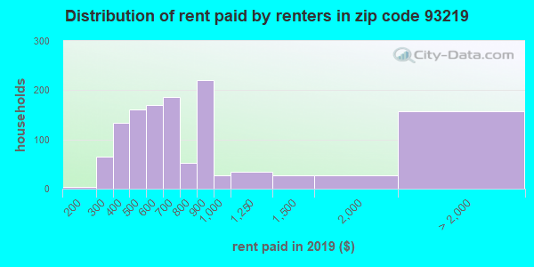 93219 rent paid by renters