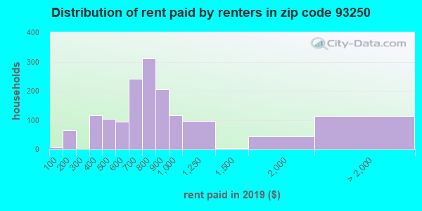 93250 rent paid by renters