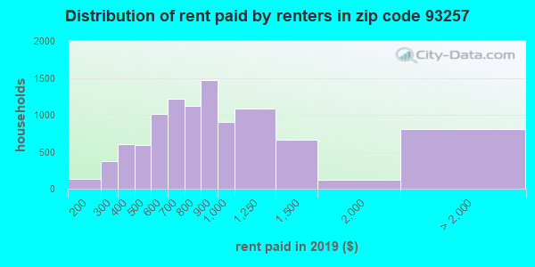93257 rent paid by renters