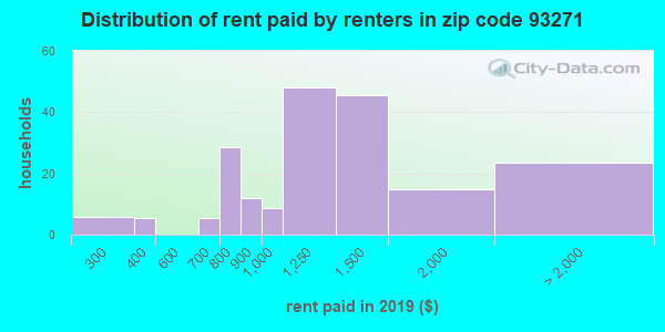 93271 rent paid by renters