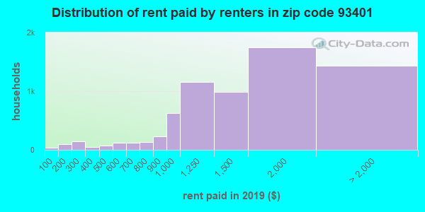 93401 rent paid by renters