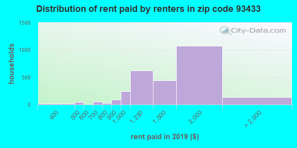 93433 rent paid by renters