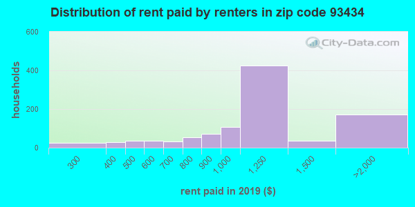 93434 rent paid by renters