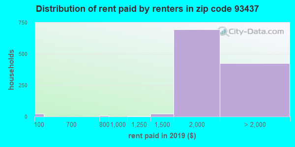 93437 rent paid by renters